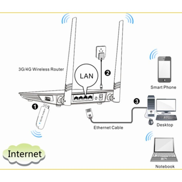 router modem 3g 4g