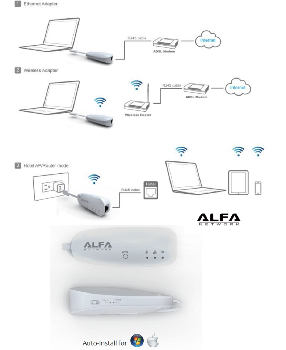 Alpha-Router-Reise