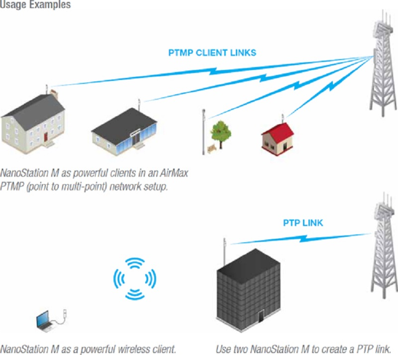 Ubiquiti Nanostation M2 And Locom2 Long Distance Wifi Links With Antennas Siliceo Online Store Blog Shopping