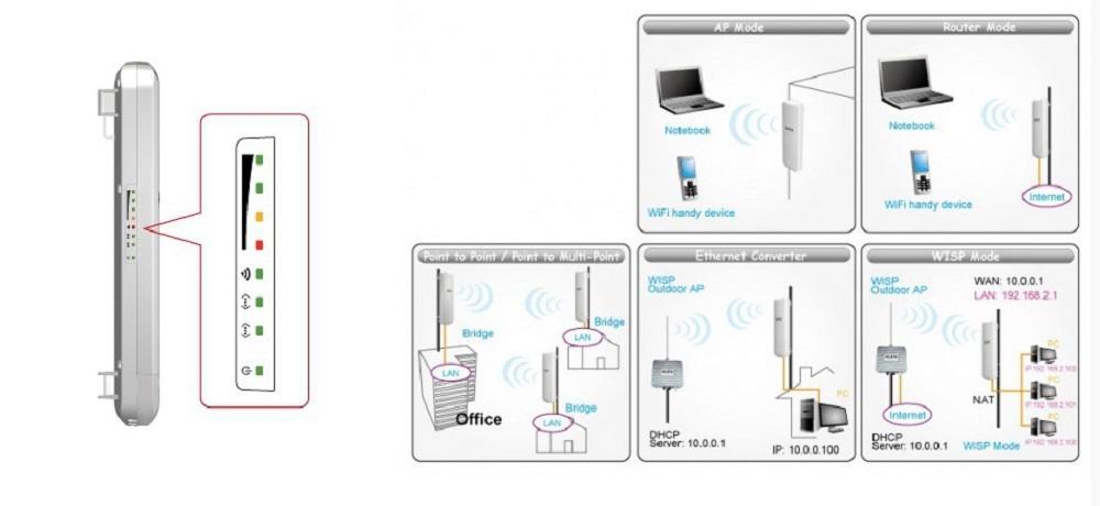 ▷ 14dbi Antenna Panel WIFI Rj45 5Ghz outdoor
