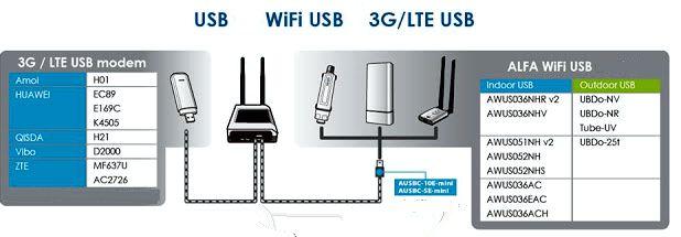 AIP-W525HU repetidor wifi ap