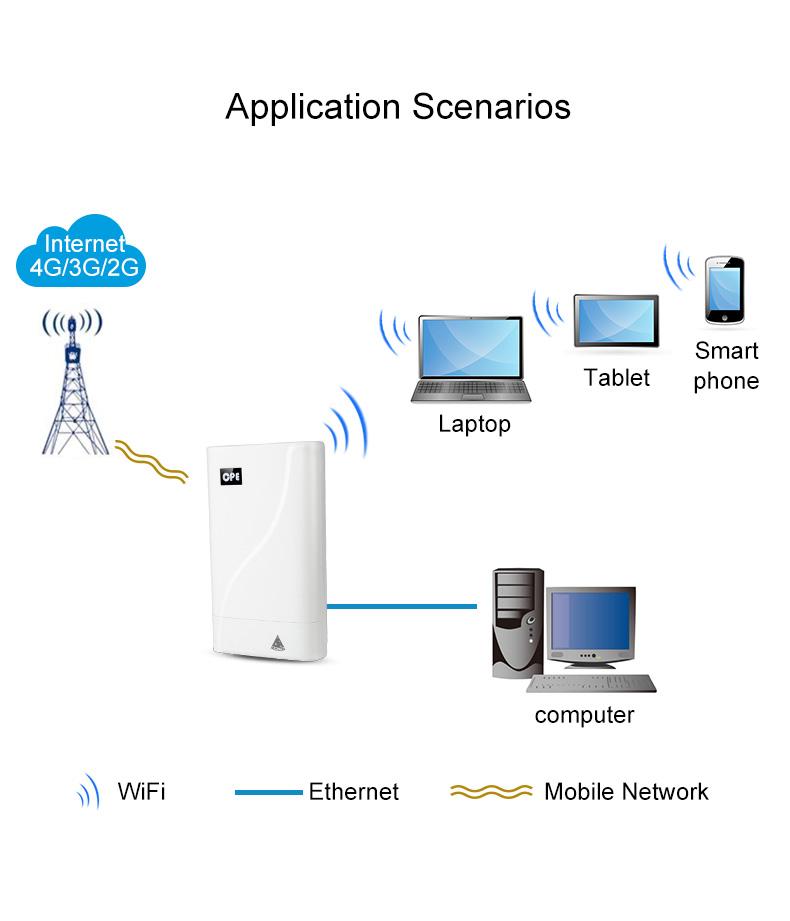 wifi sim 4g cpe exterior