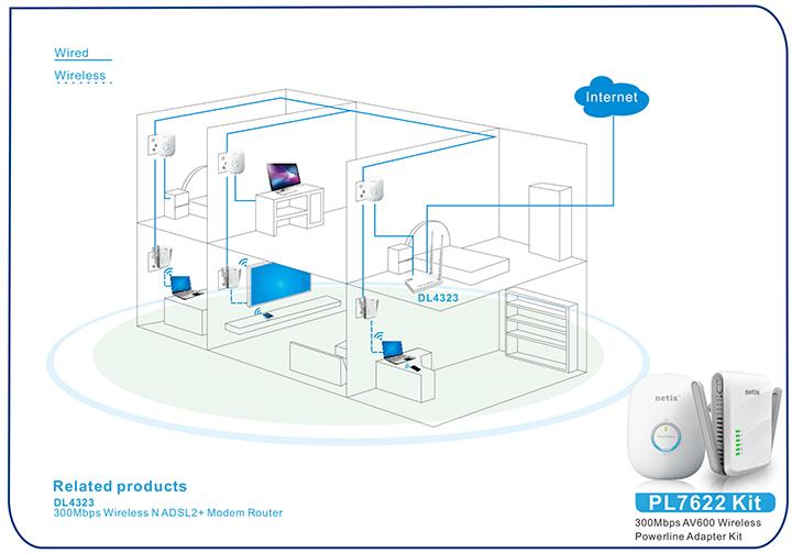 kit plc wifi