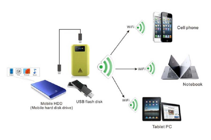 WIFI multimedia router to share battery charger