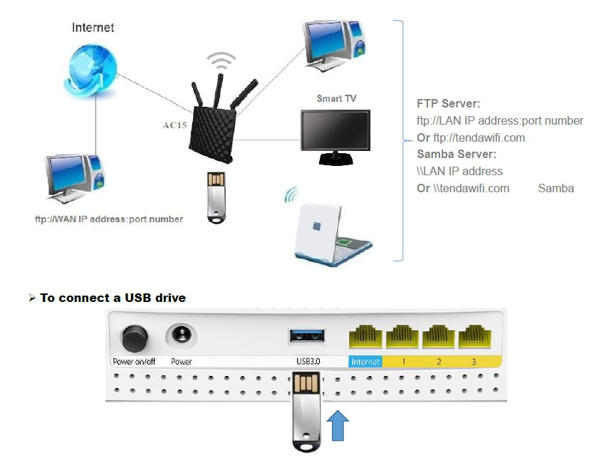 samba usb router wifi tenda