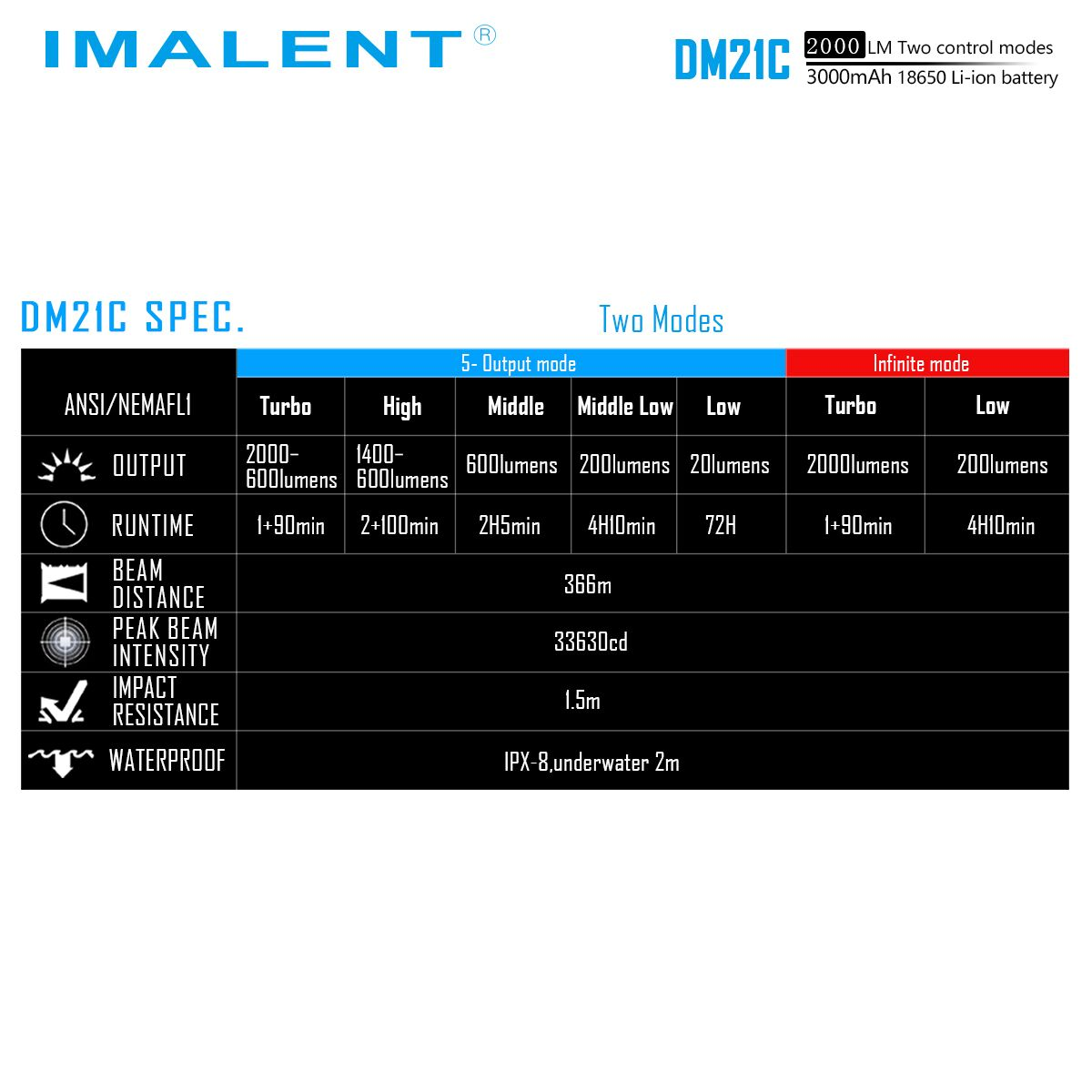 DM21C POTENTE IMALENT
