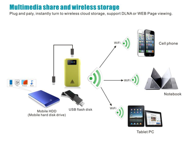 solution to problems of wifi connection of mobile tablet and wifi router pw62 to give wifi coverage to tablet and mobile greentooth Images