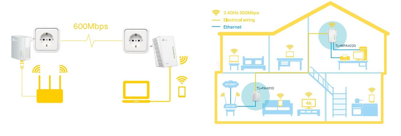 plc wifi tplink