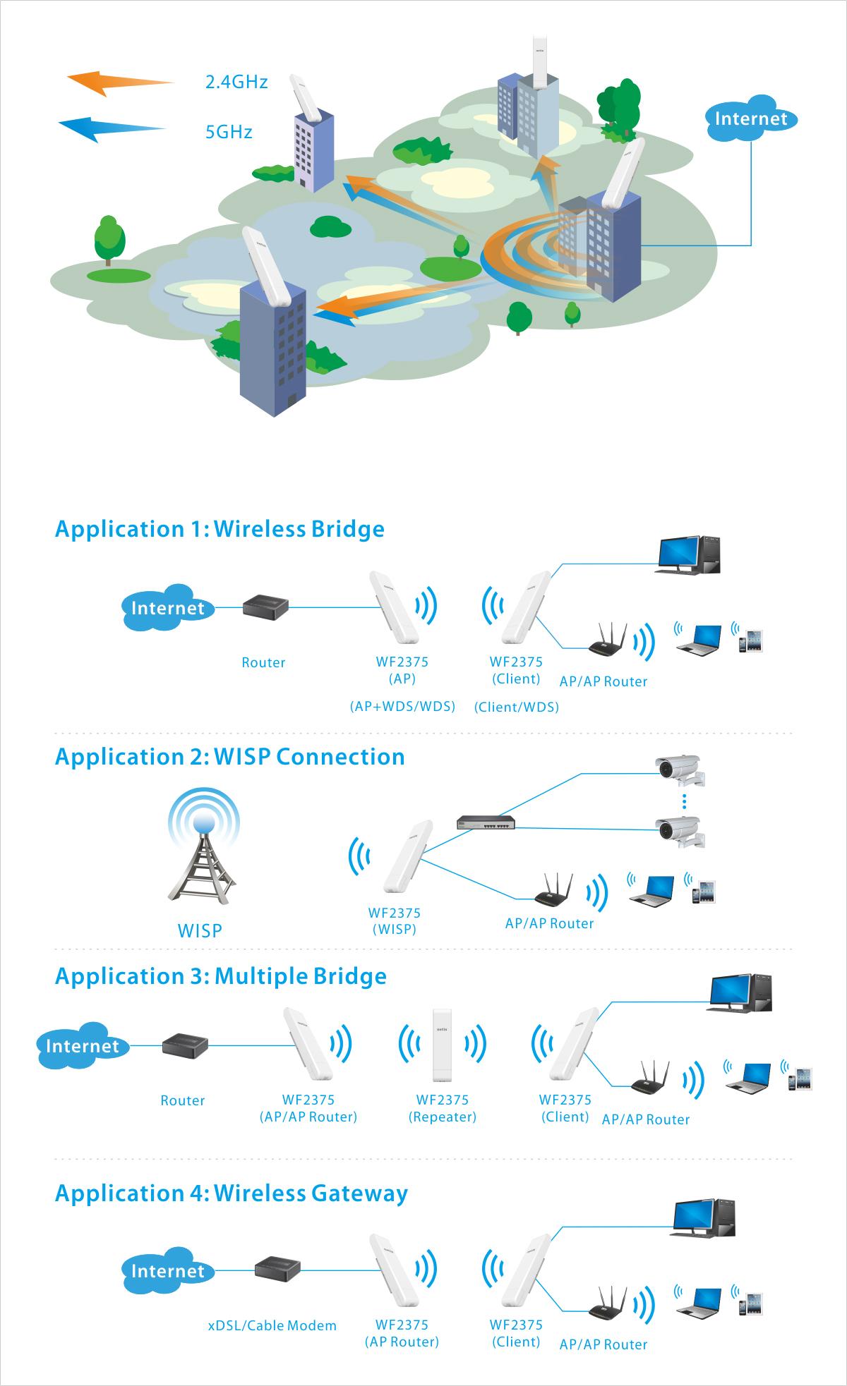 WF2375 manual netis wifi