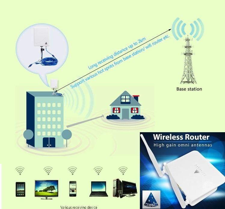 pacchetto wifi n519d + r658n