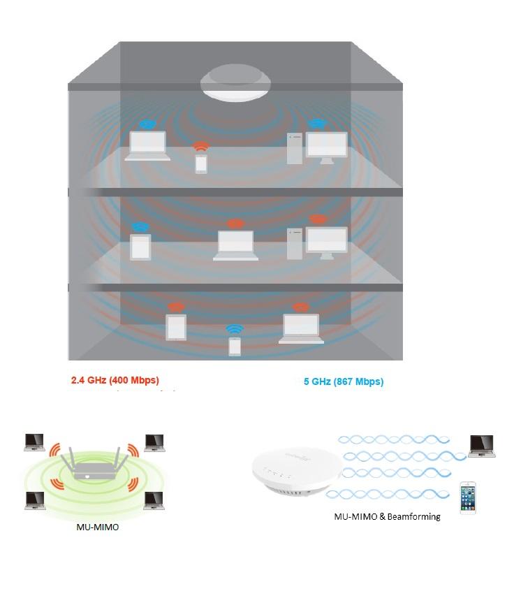 ▷ Engenius EAP1250 AP WiFi MESH Gigabit to