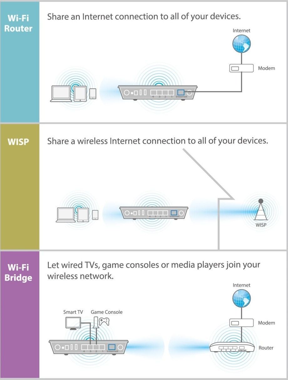 WIFI WISP ROUTER