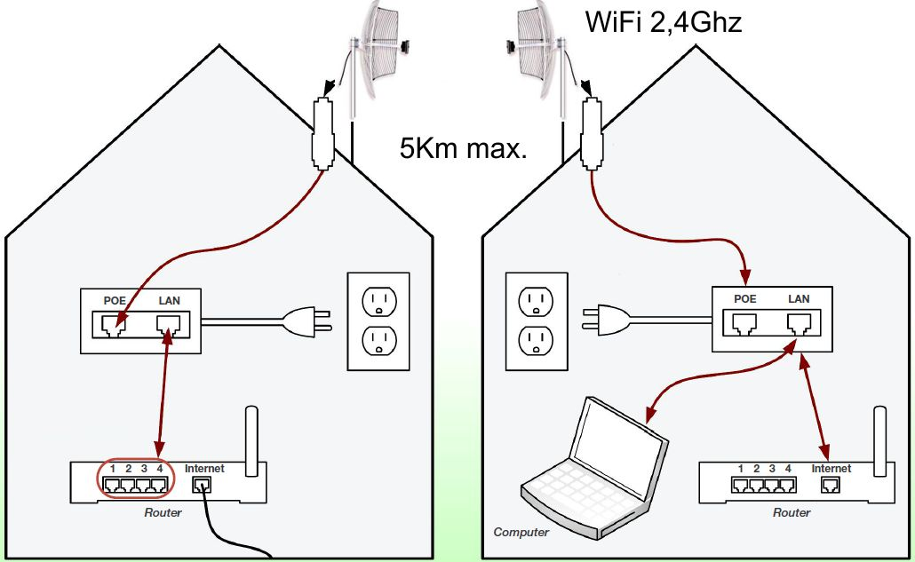 Antenna Kit-5km to 10 km