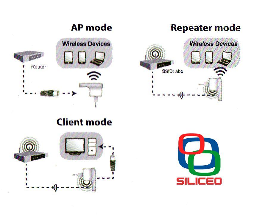 Repetidor wifi enchufe red router n 300 300mb amplificador - Repetidor de wifi ...